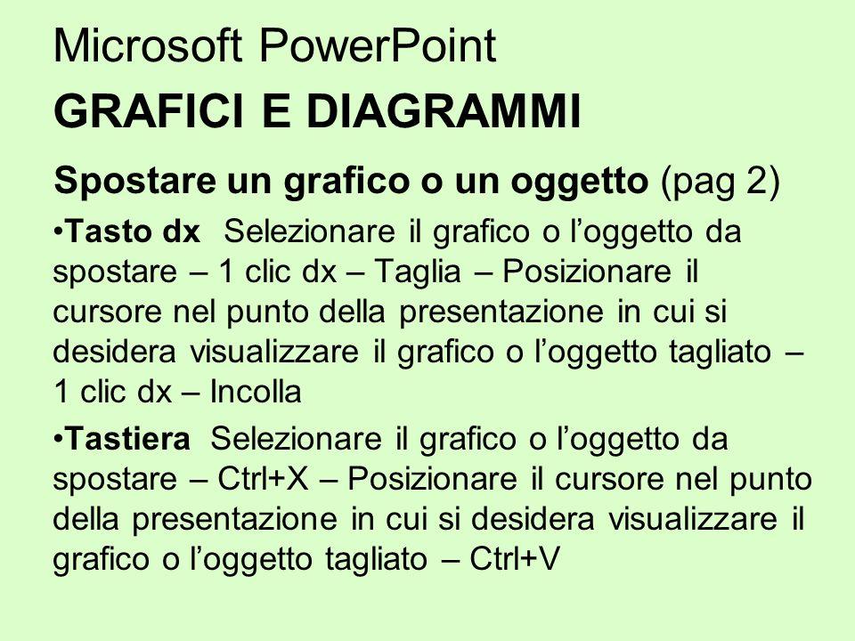Microsoft PowerPoint GRAFICI E DIAGRAMMI Spostare un grafico o un oggetto (pag 2) Tasto dx Selezionare il grafico o loggetto da spostare – 1 clic dx –