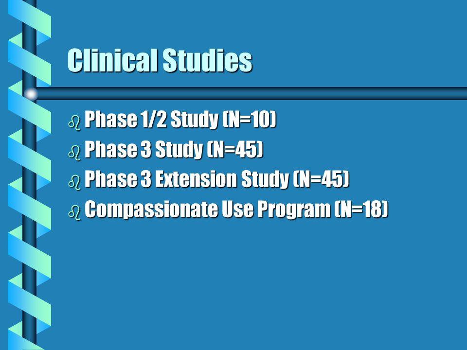 Clinical Studies b Phase 1/2 Study (N=10) b Phase 3 Study (N=45) b Phase 3 Extension Study (N=45) b Compassionate Use Program (N=18)