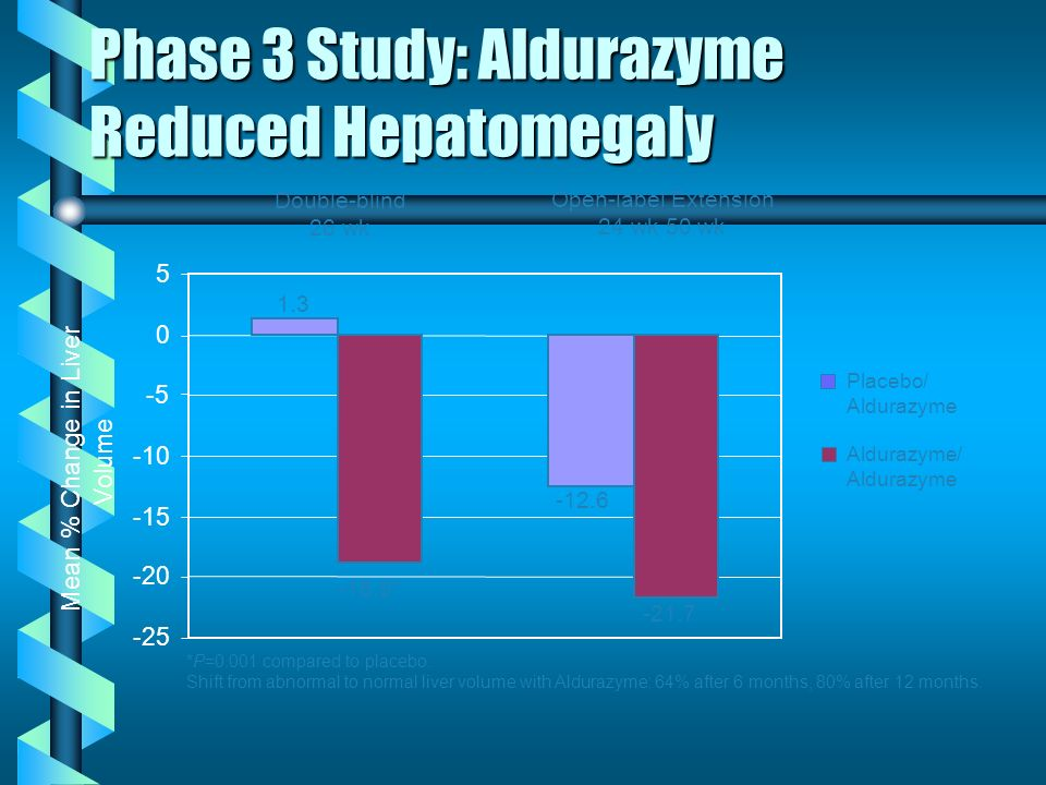 Phase 3 Study: Aldurazyme Reduced Hepatomegaly -25 -20 -15 -10 -5 0 5 Mean % Change in Liver Volume Double-blind 26 wk *P=0.001 compared to placebo. S