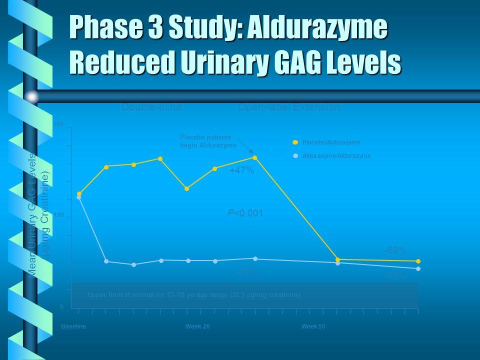 Phase 3 Study: Aldurazyme Reduced Urinary GAG Levels Placebo patients begin Aldurazyme Baseline Week 26 Week 50 P<0.001 Mean Urinary GAG Levels (μg/mg