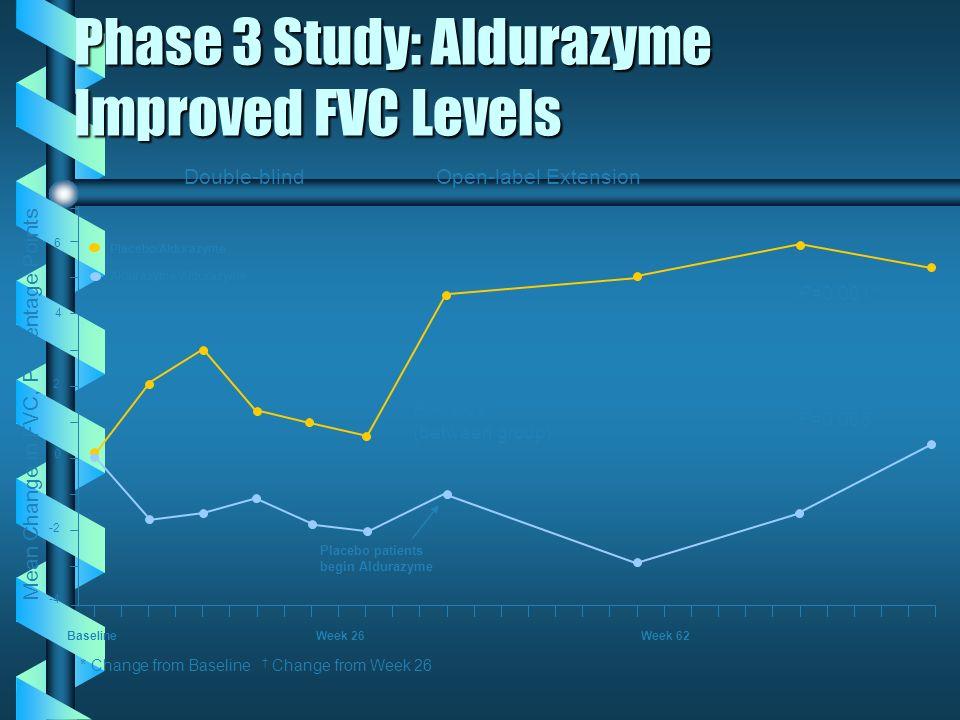 Phase 3 Study: Aldurazyme Improved FVC Levels Baseline Week 26 Week 62 P=0.009* (between group) Mean Change in FVC, Percentage Points Placebo/Aldurazy