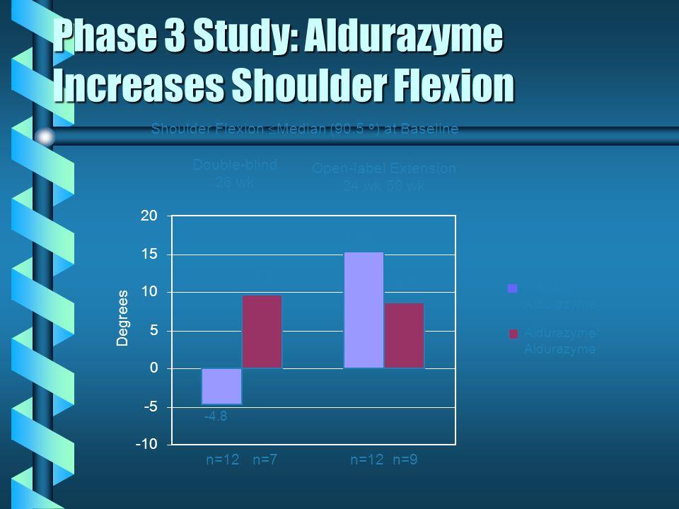 Phase 3 Study: Aldurazyme Increases Shoulder Flexion -10 -5 0 5 10 15 20 Degrees -4.8 9.6 15.2 8.7 Shoulder Flexion Median (90.5 o ) at Baseline n=12