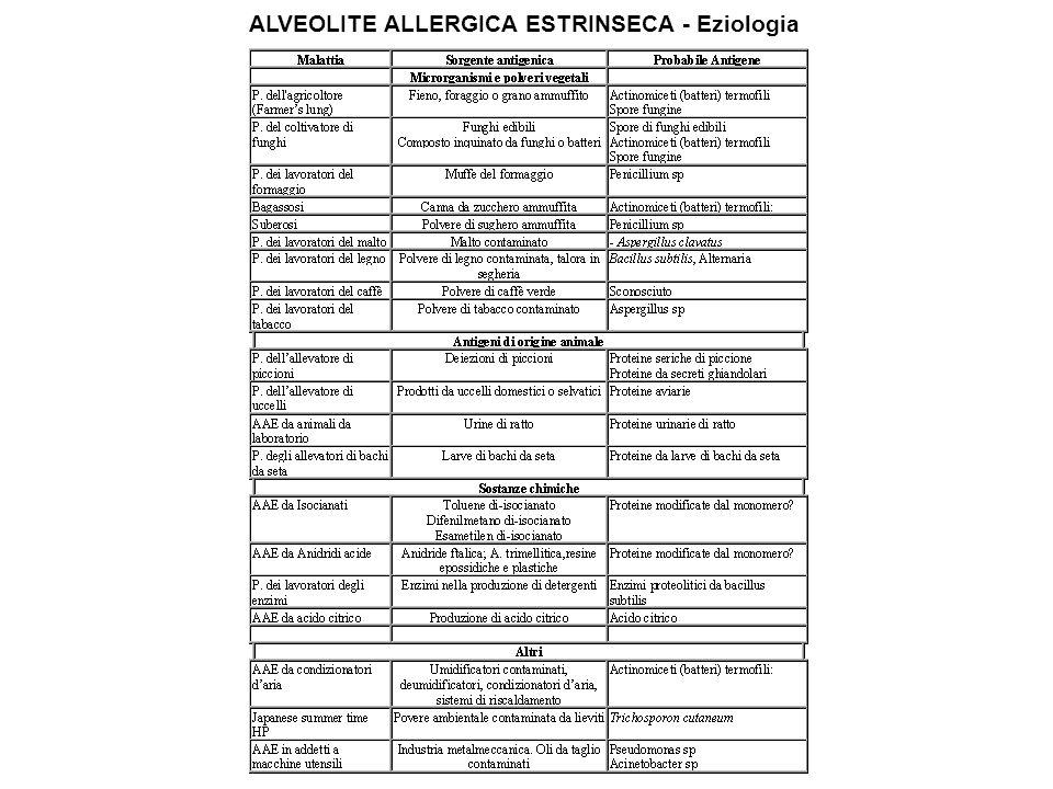 ALVEOLITE ALLERGICA ESTRINSECA - Eziologia