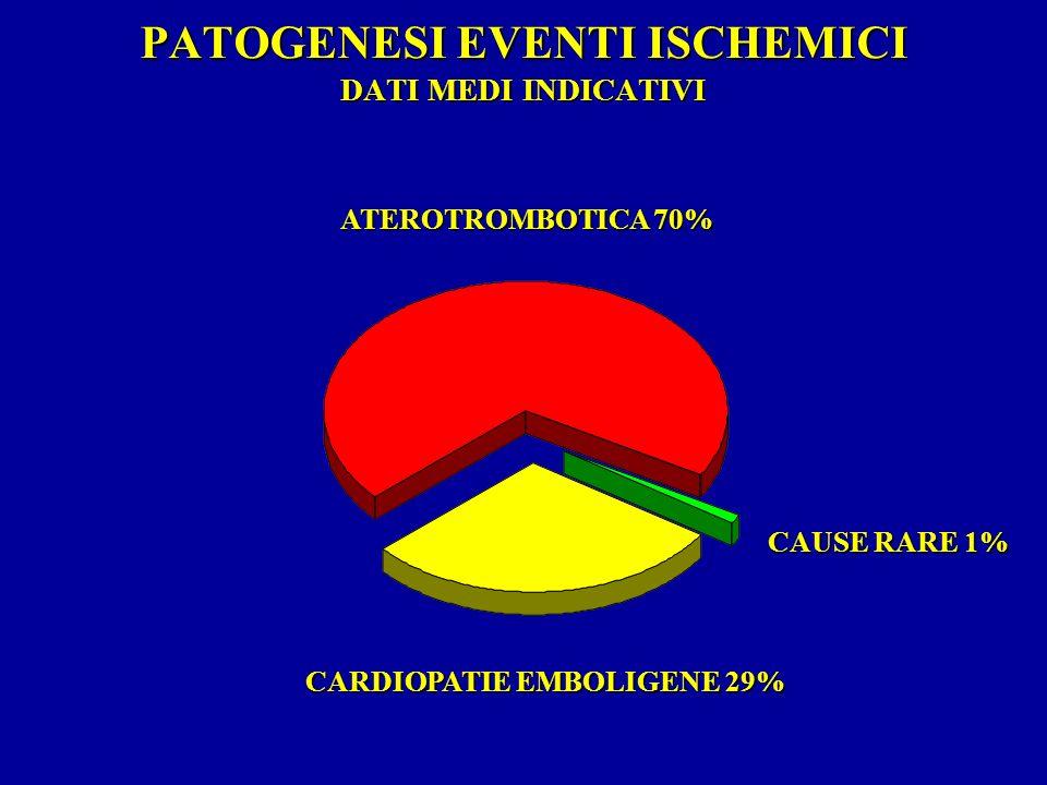 PATOGENESI EVENTI ISCHEMICI DATI MEDI INDICATIVI ATEROTROMBOTICA 70% CAUSE RARE 1% CARDIOPATIE EMBOLIGENE 29%