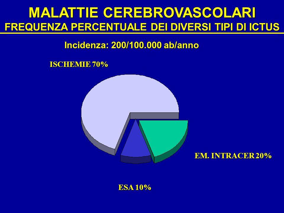 MALATTIE CEREBROVASCOLARI FREQUENZA PERCENTUALE DEI DIVERSI TIPI DI ICTUS ISCHEMIE 70% EM. INTRACER 20% ESA 10% Incidenza: 200/100.000 ab/anno
