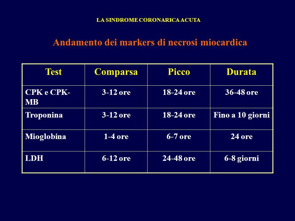TestComparsaPiccoDurata CPK e CPK- MB 3-12 ore18-24 ore36-48 ore Troponina3-12 ore18-24 oreFino a 10 giorni Mioglobina1-4 ore6-7 ore24 ore LDH6-12 ore