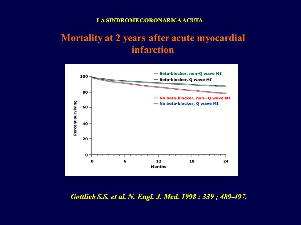 LA SINDROME CORONARICA ACUTA Mortality at 2 years after acute myocardial infarction Gottlieb S.S. et al. N. Engl. J. Med. 1998 : 339 ; 489-497.