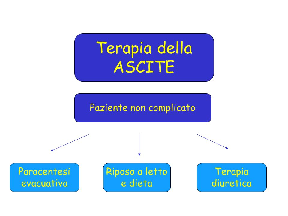 Terapia della ASCITE Riposo a letto e dieta Terapia diuretica Paracentesi evacuativa Paziente non complicato