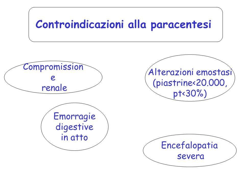 Controindicazioni alla paracentesi Emorragie digestive in atto Compromission e renale Encefalopatia severa Alterazioni emostasi (piastrine<20.000, pt<