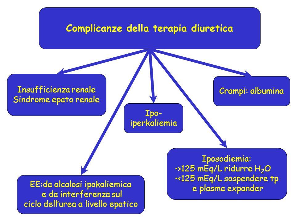 Insufficienza renale Sindrome epato renale EE:da alcalosi ipokaliemica e da interferenza sul ciclo dellurea a livello epatico Ipo- iperkaliemia Compli