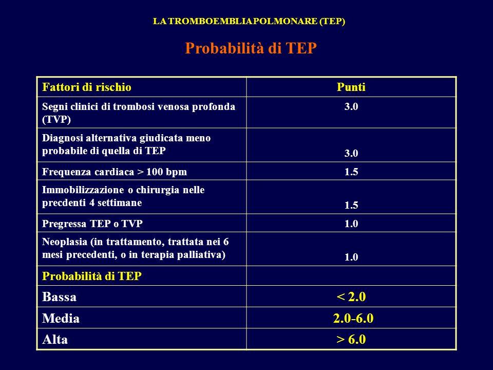LA TROMBOEMBLIA POLMONARE (TEP) Probabilità di TEP Fattori di rischioPunti Segni clinici di trombosi venosa profonda (TVP) 3.0 Diagnosi alternativa giudicata meno probabile di quella di TEP 3.0 Frequenza cardiaca > 100 bpm1.5 Immobilizzazione o chirurgia nelle precdenti 4 settimane 1.5 Pregressa TEP o TVP1.0 Neoplasia (in trattamento, trattata nei 6 mesi precedenti, o in terapia palliativa) 1.0 Probabilità di TEP Bassa< 2.0 Media 2.0-6.0 Alta> 6.0