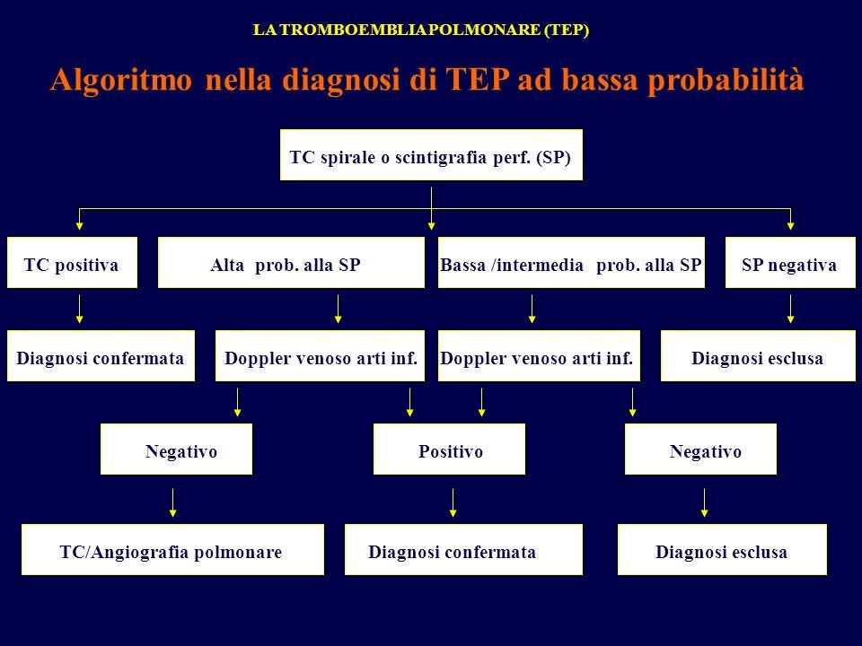 LA TROMBOEMBLIA POLMONARE (TEP) Algoritmo nella diagnosi di TEP ad bassa probabilità TC spirale o scintigrafia perf. (SP) TC positivaBassa /intermedia
