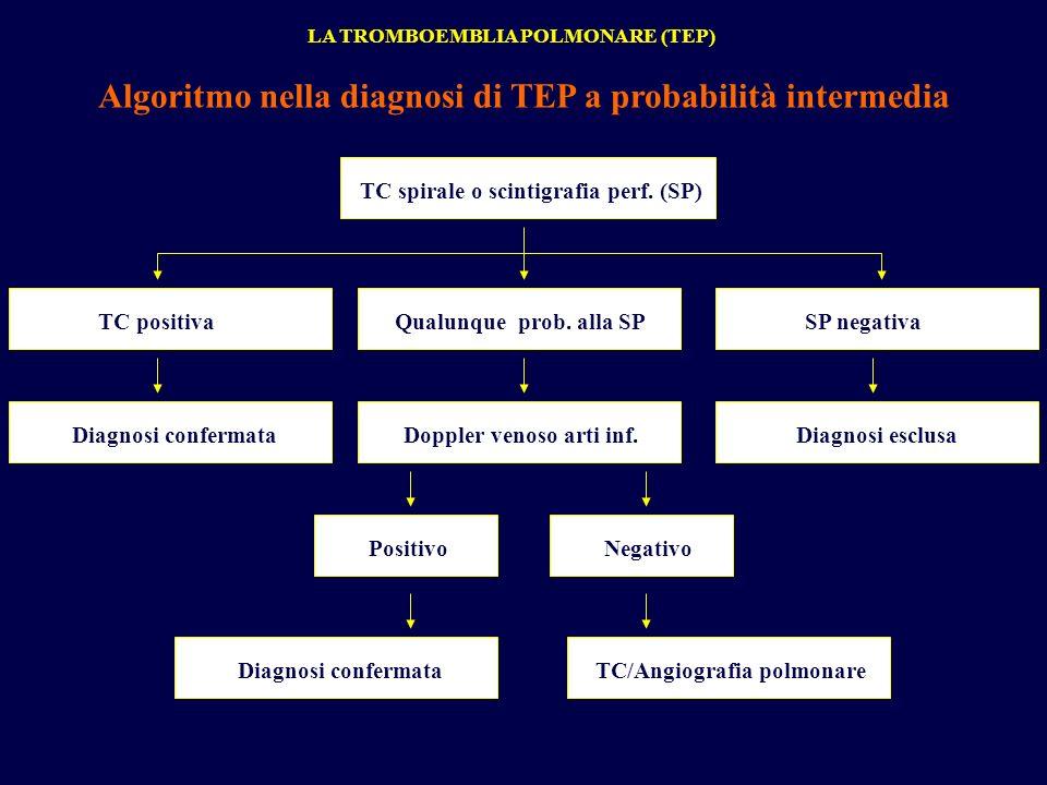 LA TROMBOEMBLIA POLMONARE (TEP) Algoritmo nella diagnosi di TEP a probabilità intermedia TC spirale o scintigrafia perf. (SP) TC positivaQualunque pro