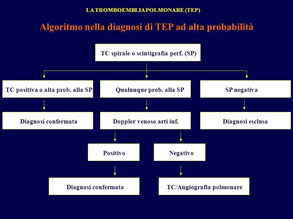 LA TROMBOEMBLIA POLMONARE (TEP) Algoritmo nella diagnosi di TEP ad alta probabilità TC spirale o scintigrafia perf. (SP) TC positiva o alta prob. alla