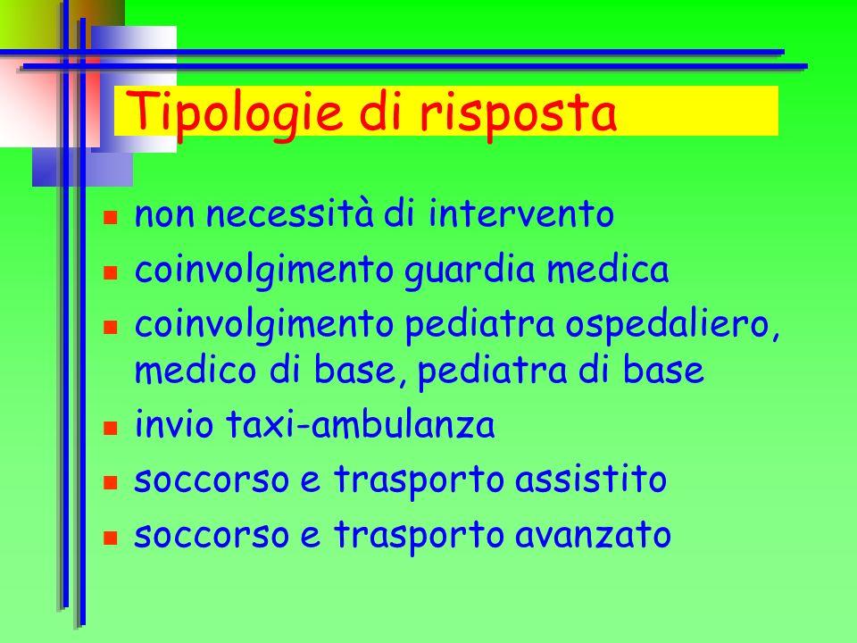 Tipologie di risposta non necessità di intervento coinvolgimento guardia medica coinvolgimento pediatra ospedaliero, medico di base, pediatra di base invio taxi-ambulanza soccorso e trasporto assistito soccorso e trasporto avanzato