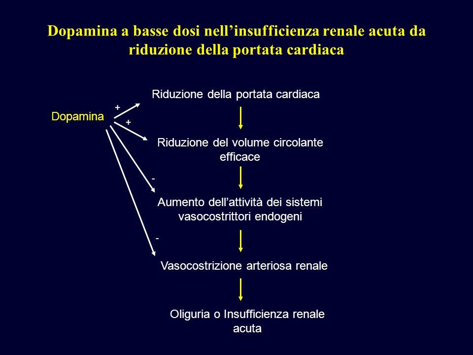 Dopamina a basse dosi nellinsufficienza renale acuta da riduzione della portata cardiaca Riduzione della portata cardiaca Riduzione del volume circola