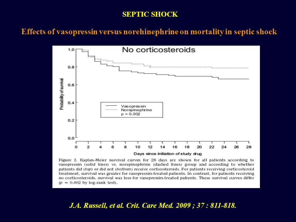 Effects of vasopressin versus norehinephrine on mortality in septic shock SEPTIC SHOCK J.A. Russell, et al. Crit. Care Med. 2009 ; 37 : 811-818.