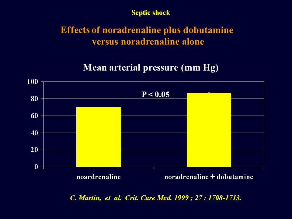 Mean arterial pressure (mm Hg) C. Martin, et al. Crit. Care Med. 1999 ; 27 : 1708-1713. P < 0.05 Effects of noradrenaline plus dobutamine versus norad