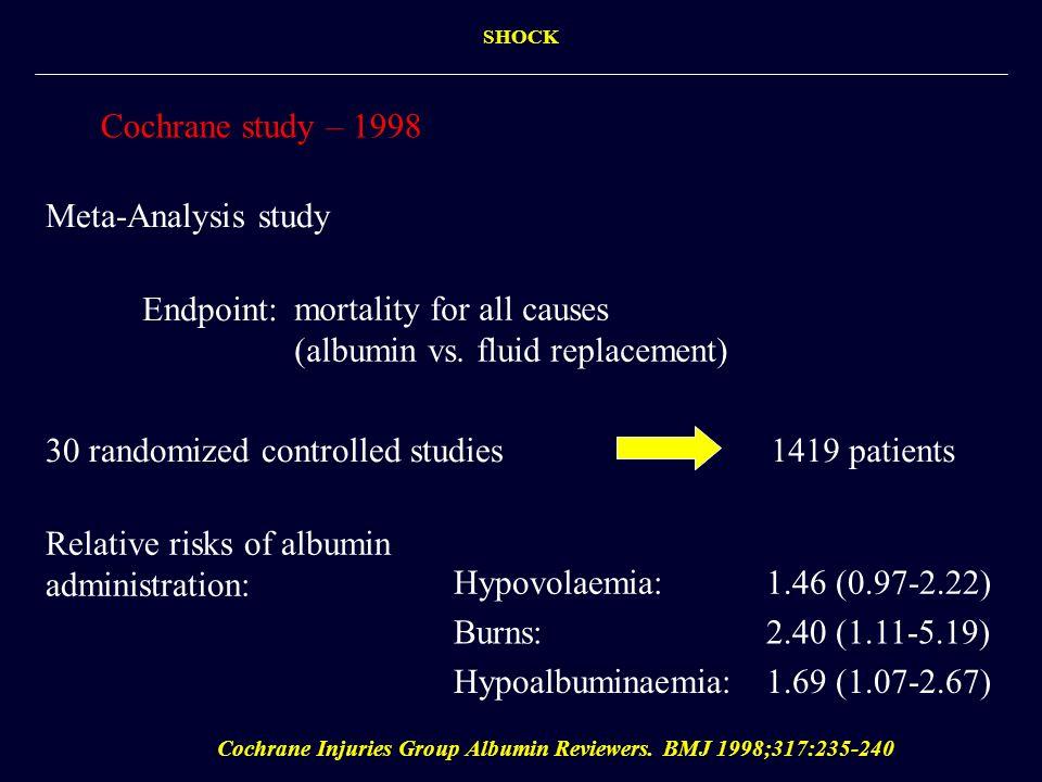 Cochrane study – 1998 Cochrane Injuries Group Albumin Reviewers. BMJ 1998;317:235-240 Meta-Analysis study 30 randomized controlled studies1419 patient