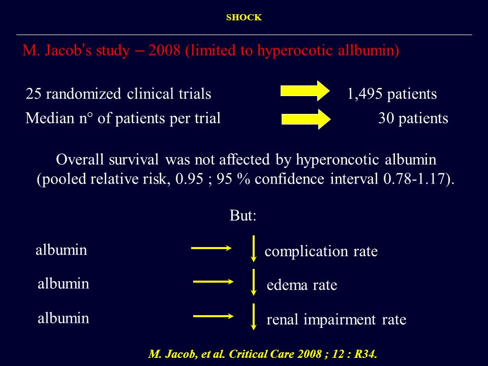 M. Jacob s study – 2008 (limited to hyperocotic allbumin) albumin M. Jacob, et al. Critical Care 2008 ; 12 : R34. complication rate albumin edema rate