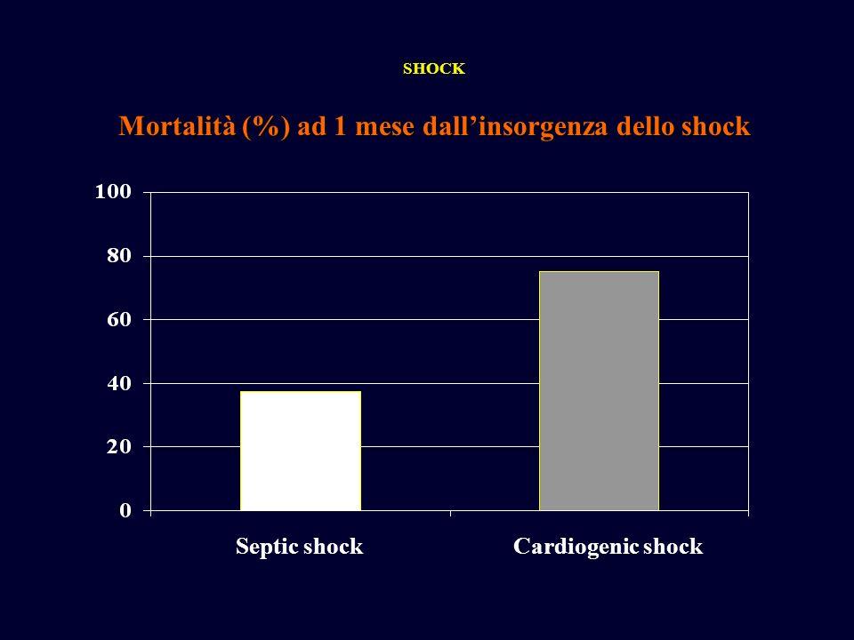 Si riconoscono tre tipi principlai di shock: Ipovolemico Cardiogenico Distributivo o vasodilatatorio Shock settico Da attivazione della risposta infiammatoria (ustioni, pancreatite, politraumatismo) Anafilattico Tossico Da insufficienza corticosurrenalica Neurogenico Da grave ipotiroidismo Classificazione dello shock SHOCK