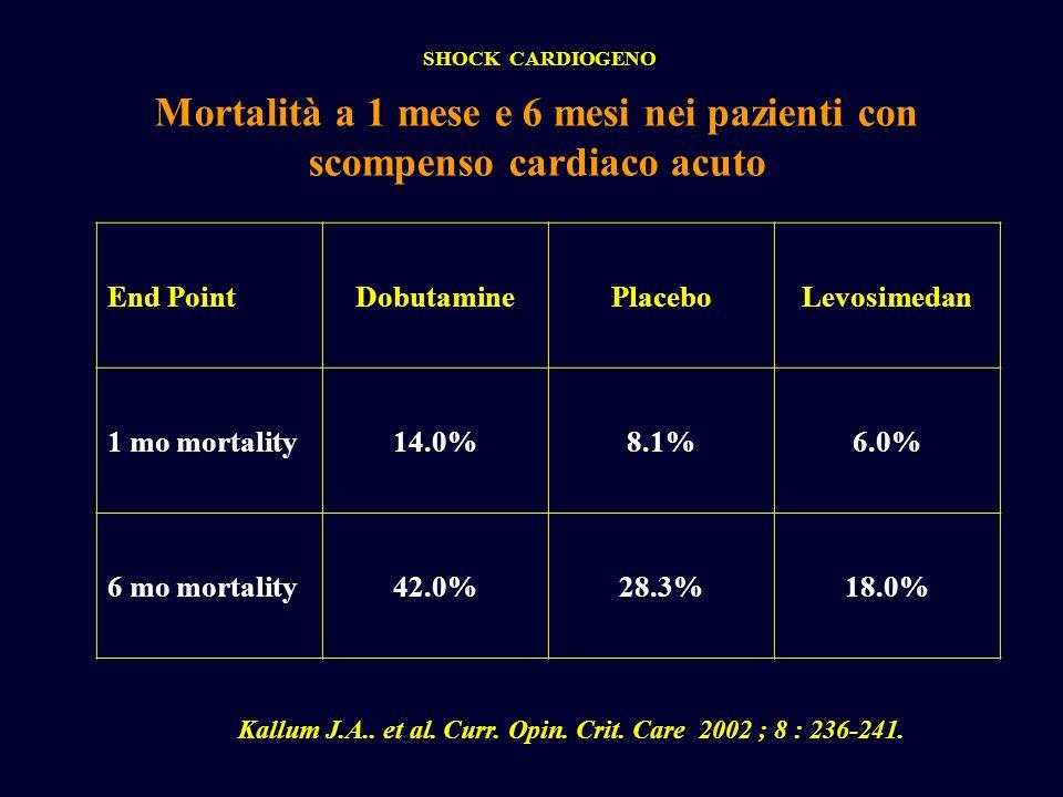SHOCK CARDIOGENO Mortalità a 1 mese e 6 mesi nei pazienti con scompenso cardiaco acuto End PointDobutaminePlaceboLevosimedan 1 mo mortality14.0%8.1%6.