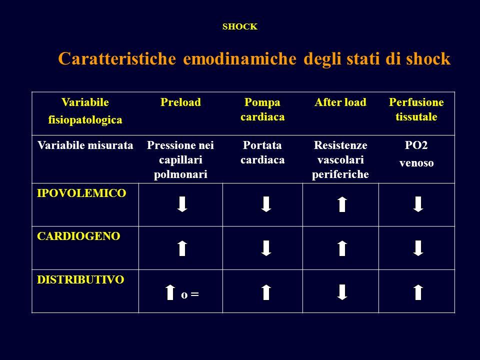Caratteristiche emodinamiche degli stati di shock Variabile fisiopatologica PreloadPompa cardiaca After loadPerfusione tissutale Variabile misurataPre