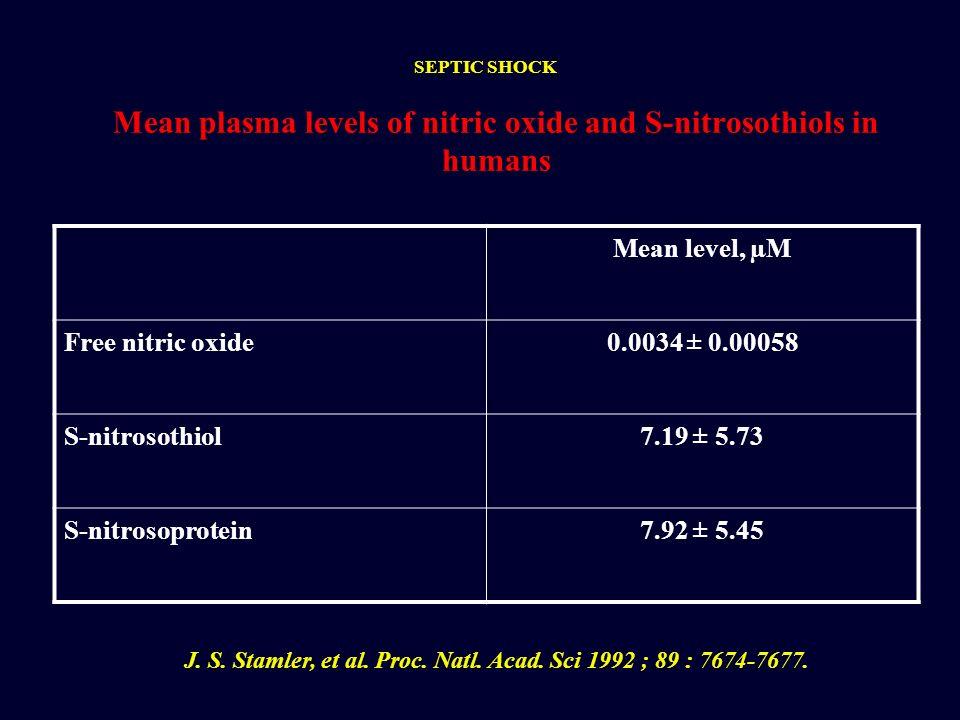 Mean level, µM Free nitric oxide0.0034 ± 0.00058 S-nitrosothiol7.19 ± 5.73 S-nitrosoprotein7.92 ± 5.45 Mean plasma levels of nitric oxide and S-nitros