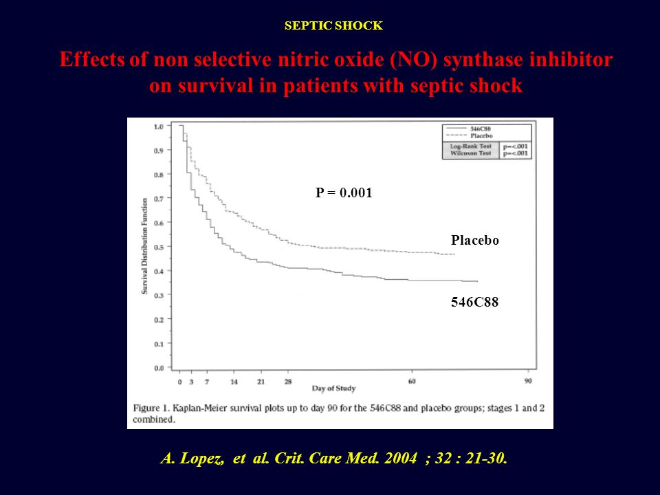 A. Lopez, et al. Crit. Care Med. 2004 ; 32 : 21-30. Effects of non selective nitric oxide (NO) synthase inhibitor on survival in patients with septic