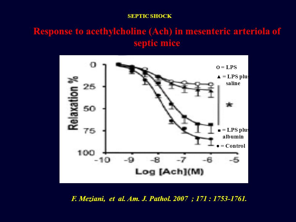 Response to acethylcholine (Ach) in mesenteric arteriola of septic mice F. Meziani, et al. Am. J. Pathol. 2007 ; 171 : 1753-1761. O = LPS = LPS plus s