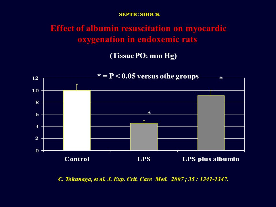 C. Tokunaga, et al. J. Exp. Crit. Care Med. 2007 ; 35 : 1341-1347. * = P < 0.05 versus othe groups (Tissue PO 2 mm Hg) Effect of albumin resuscitation