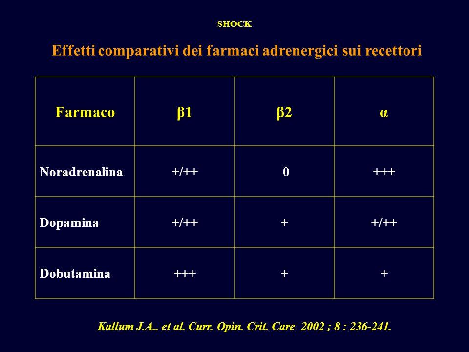 Effetti comparativi dei farmaci adrenergici sui recettori SHOCK Farmacoβ1β1β2β2α Noradrenalina+/++ 0+++ Dopamina+/+++ Dobutamina+++++ Kallum J.A.. et
