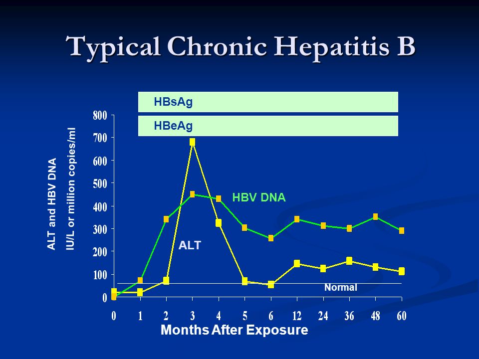 Typical Chronic Hepatitis B ALT HBsAg HBeAg HBV DNA Normal Months After Exposure ALT and HBV DNA IU/L or million copies/ml
