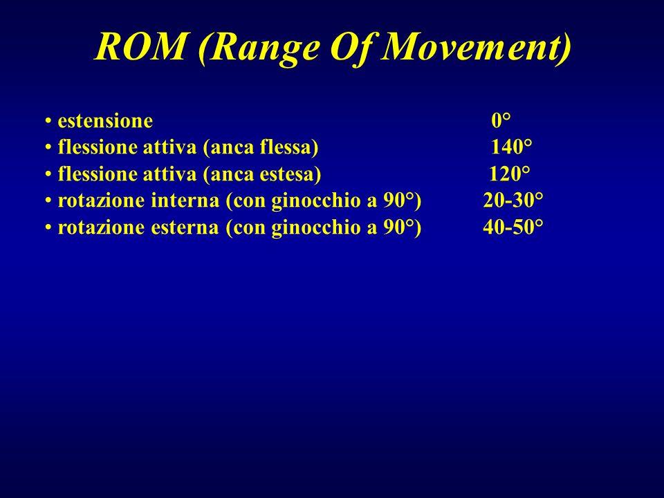ROM (Range Of Movement) estensione 0° flessione attiva (anca flessa) 140° flessione attiva (anca estesa) 120° rotazione interna (con ginocchio a 90°)