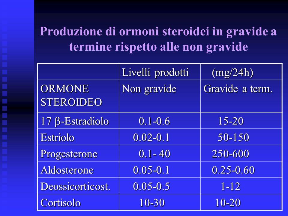 Produzione di ormoni steroidei in gravide a termine rispetto alle non gravide Livelli prodotti (mg/24h) (mg/24h) ORMONE STEROIDEO Non gravide Gravide
