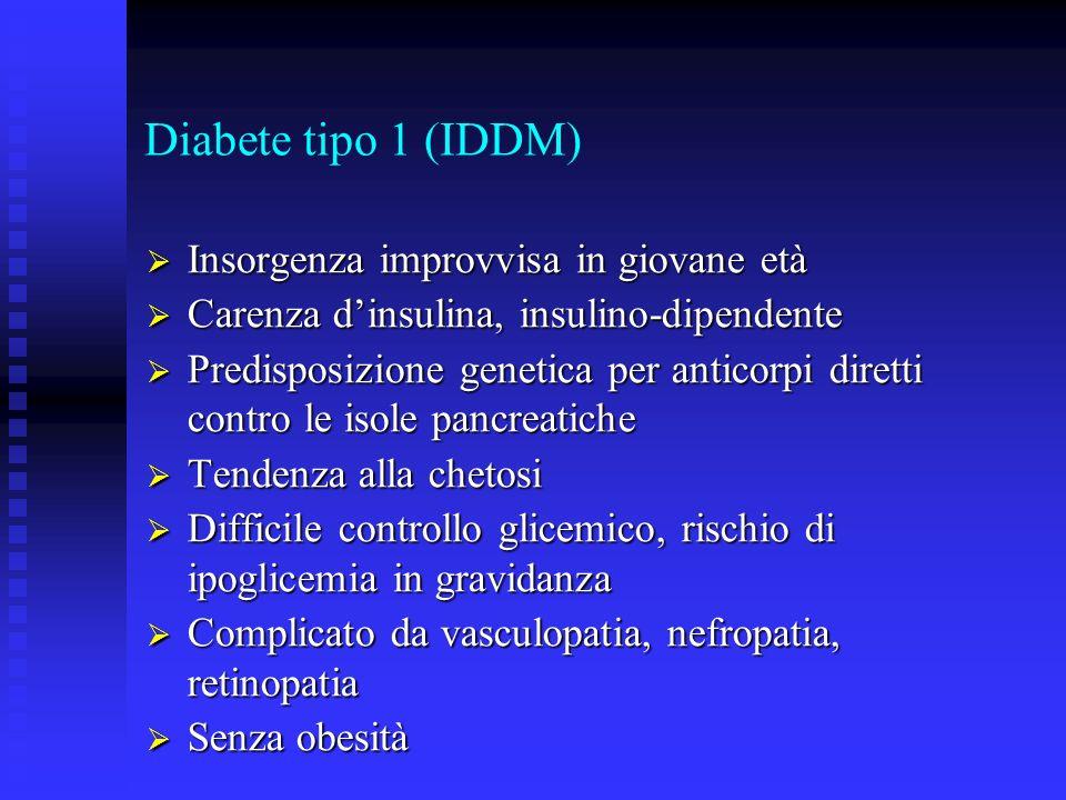 Diabete tipo 1 (IDDM) Insorgenza improvvisa in giovane età Insorgenza improvvisa in giovane età Carenza dinsulina, insulino-dipendente Carenza dinsuli