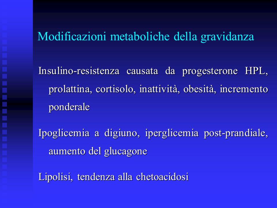 Modificazioni metaboliche della gravidanza Insulino-resistenza causata da progesterone HPL, prolattina, cortisolo, inattività, obesità, incremento pon