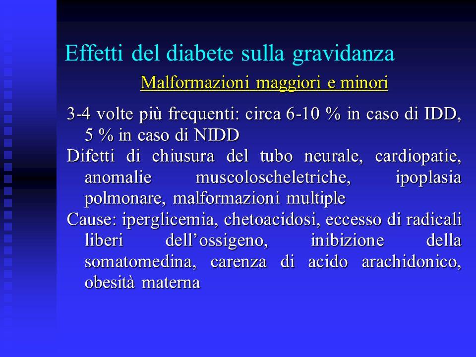 Effetti del diabete sulla gravidanza Malformazioni maggiori e minori 3-4 volte più frequenti: circa 6-10 % in caso di IDD, 5 % in caso di NIDD Difetti