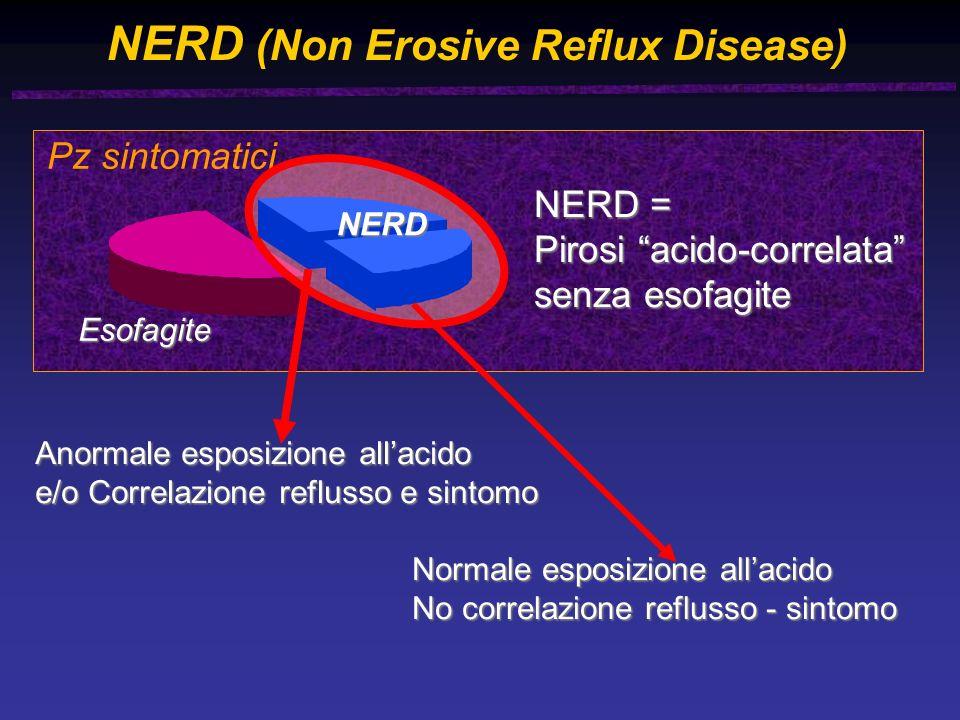 NERD (Non Erosive Reflux Disease) Esofagite Pz sintomatici NERD = Pirosi acido-correlata senza esofagite Anormale esposizione allacido e/o Correlazione reflusso e sintomo Normale esposizione allacido No correlazione reflusso - sintomo NERD