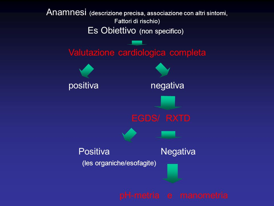 Anamnesi (descrizione precisa, associazione con altri sintomi, Fattori di rischio) Es Obiettivo (non specifico) Valutazione cardiologica completa positiva negativa EGDS/RXTD PositivaNegativa (les organiche/esofagite) pH-metria e manometria