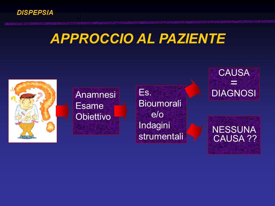 DISPEPSIA Anamnesi Esame Obiettivo APPROCCIO AL PAZIENTE Es. Bioumorali e/o Indagini strumentali CAUSA = DIAGNOSI NESSUNA CAUSA ??