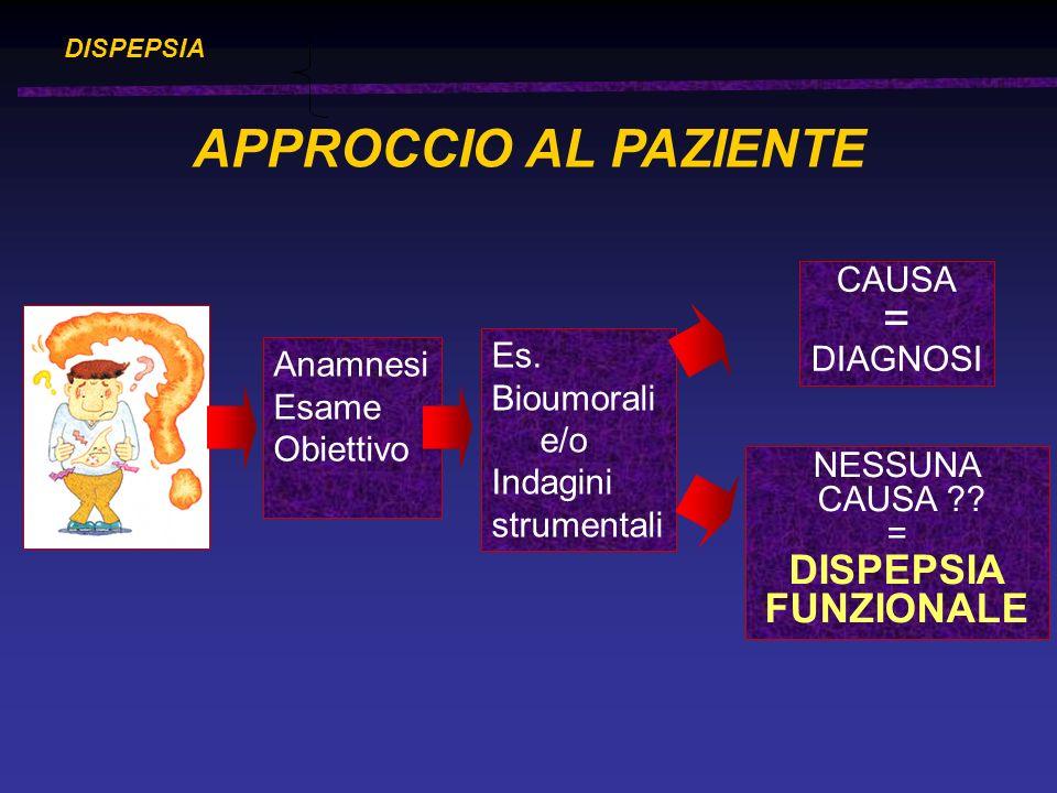 DISPEPSIA APPROCCIO AL PAZIENTE Anamnesi Esame Obiettivo Es. Bioumorali e/o Indagini strumentali CAUSA = DIAGNOSI NESSUNA CAUSA ?? = DISPEPSIA FUNZION