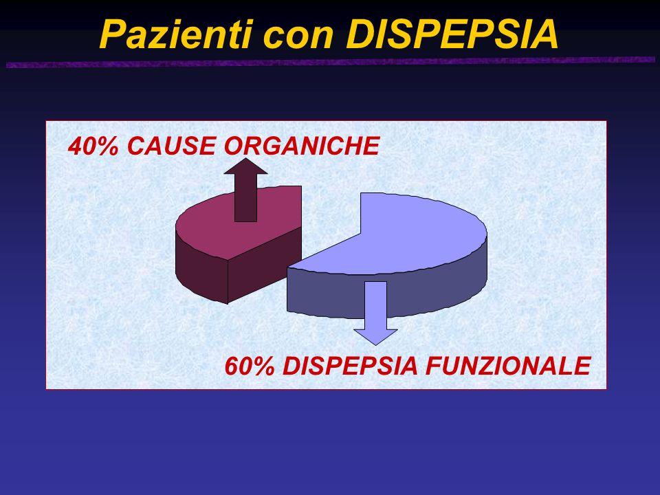 Pazienti con DISPEPSIA 60% DISPEPSIA FUNZIONALE 40% CAUSE ORGANICHE