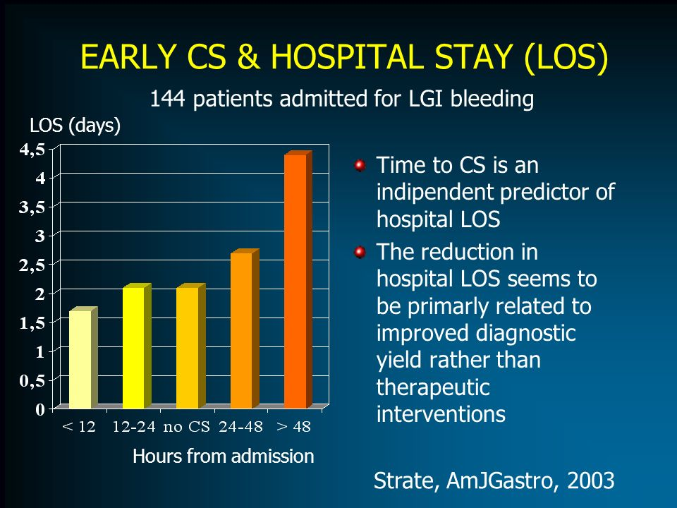 EARLY CS & HOSPITAL STAY (LOS) Time to CS is an indipendent predictor of hospital LOS The reduction in hospital LOS seems to be primarly related to im