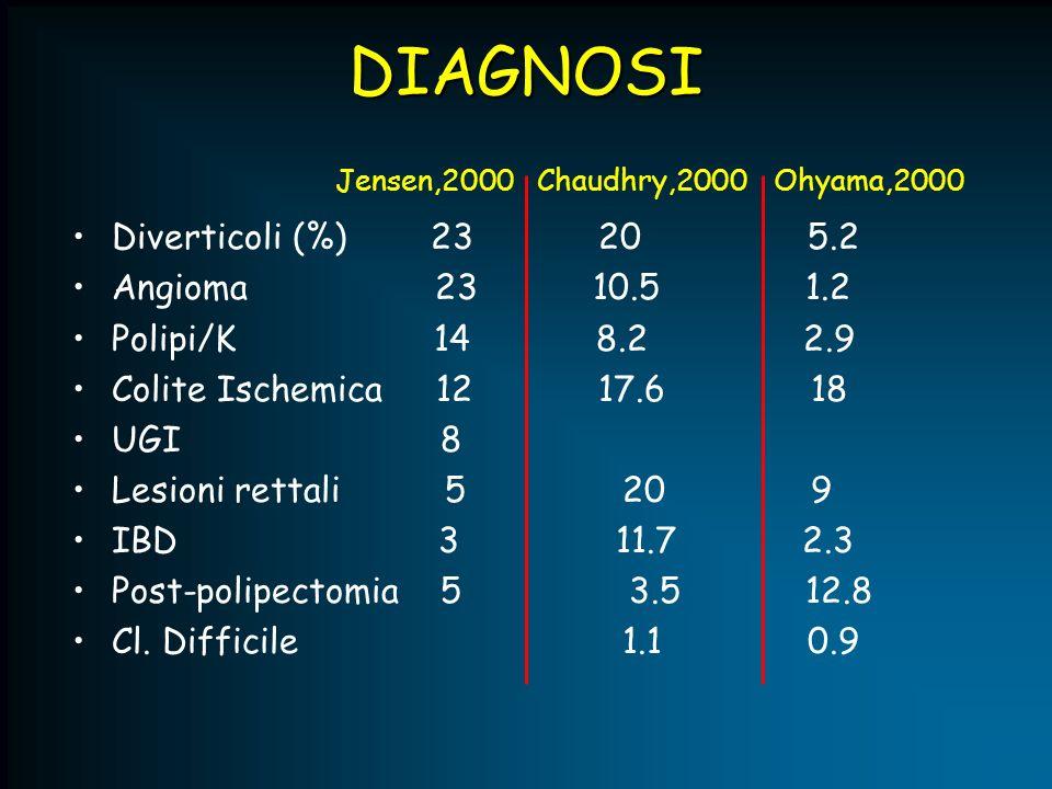 DIAGNOSI Diverticoli (%) 23 20 5.2 Angioma 23 10.5 1.2 Polipi/K 14 8.2 2.9 Colite Ischemica 12 17.6 18 UGI 8 Lesioni rettali 5 20 9 IBD 3 11.7 2.3 Pos