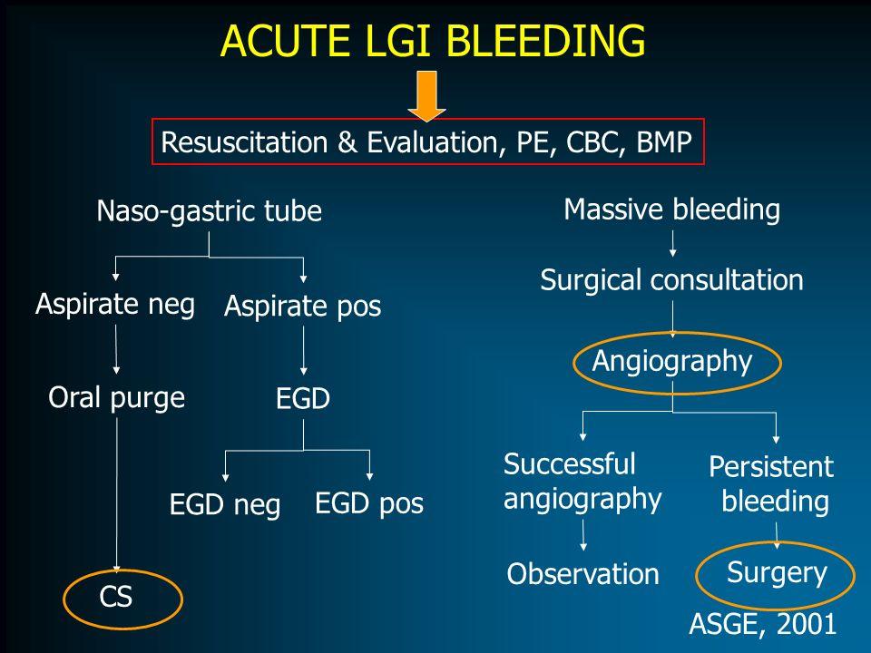ACUTE LGI BLEEDING Resuscitation & Evaluation, PE, CBC, BMP Naso-gastric tube Aspirate neg Oral purge CS Aspirate pos EGD EGD neg EGD pos Massive blee