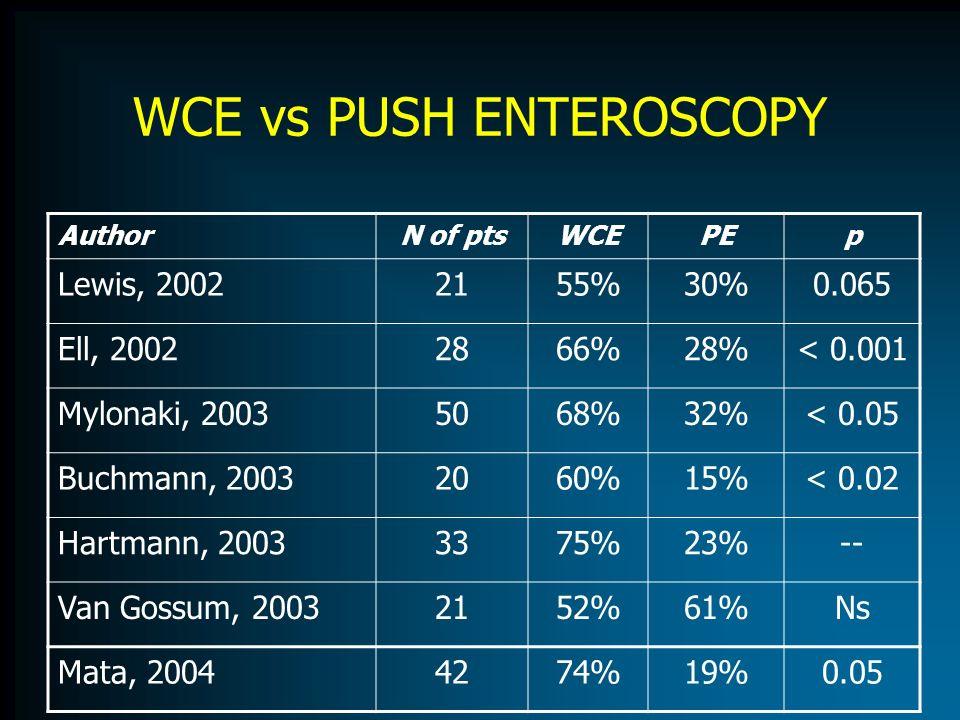 WCE vs PUSH ENTEROSCOPY AuthorN of ptsWCEPEp Lewis, 20022155%30%0.065 Ell, 20022866%28%< 0.001 Mylonaki, 20035068%32%< 0.05 Buchmann, 20032060%15%< 0.