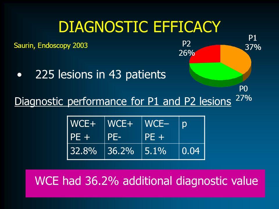 DIAGNOSTIC EFFICACY 225 lesions in 43 patients Diagnostic performance for P1 and P2 lesions P2 26% P0 27% P1 37% WCE+ PE + WCE+ PE- WCE– PE + p 32.8%3