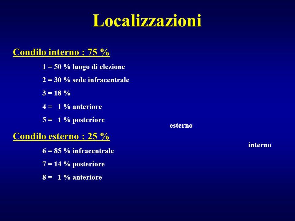 Condilo interno : 75 % 1 = 50 % luogo di elezione 2 = 30 % sede infracentrale 3 = 18 % 4 = 1 % anteriore 5 = 1 % posteriore Condilo esterno : 25 % 6 =