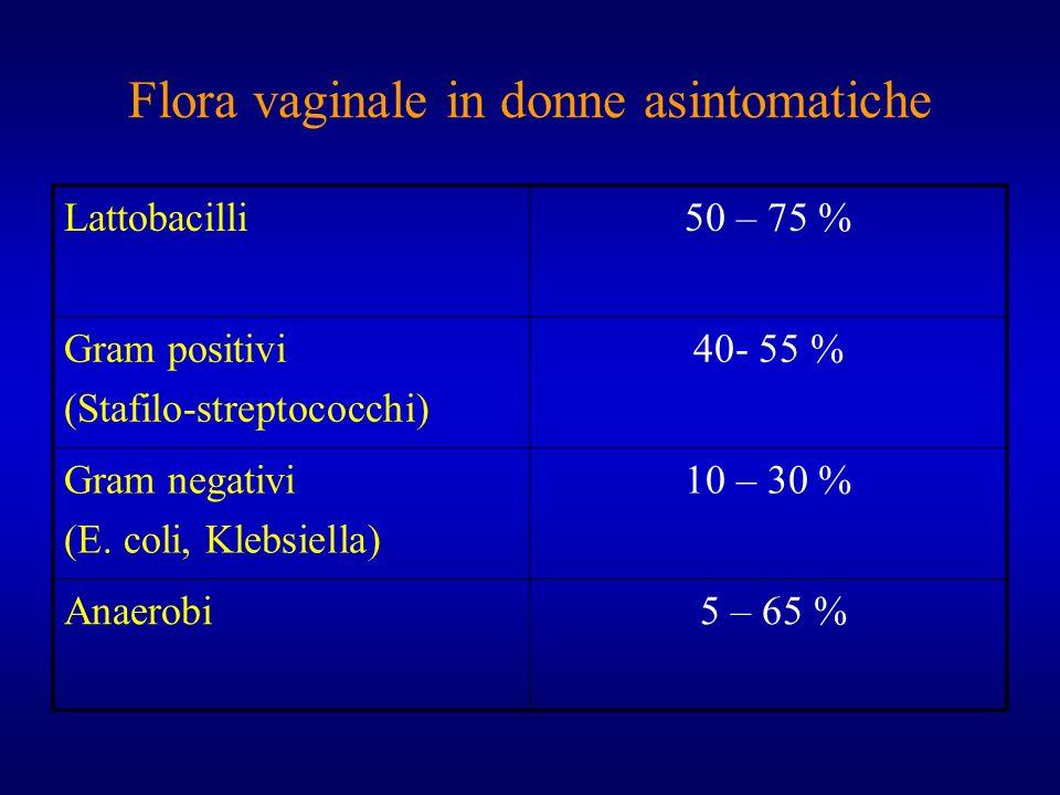 Flora vaginale in donne asintomatiche Lattobacilli50 – 75 % Gram positivi (Stafilo-streptococchi) 40- 55 % Gram negativi (E. coli, Klebsiella) 10 – 30